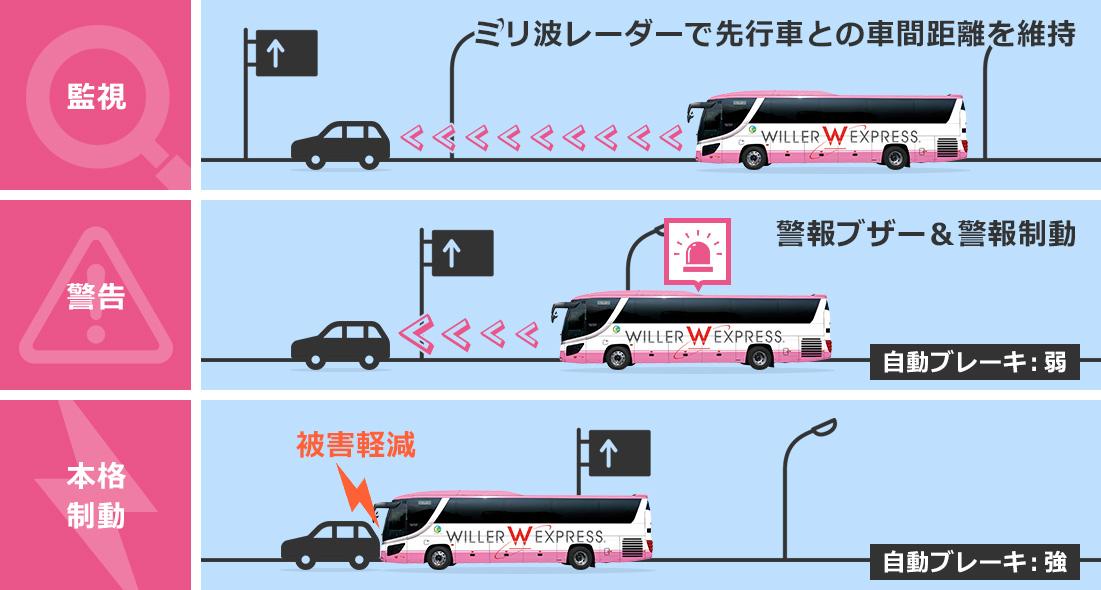 万が一の時もバス自体が自動的に状況を判断